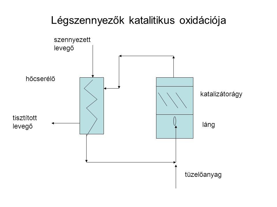 Légszennyezők katalitikus oxidációja szennyezett levegő hőcserélő láng katalizátorágy tüzelőanyag tisztított levegő