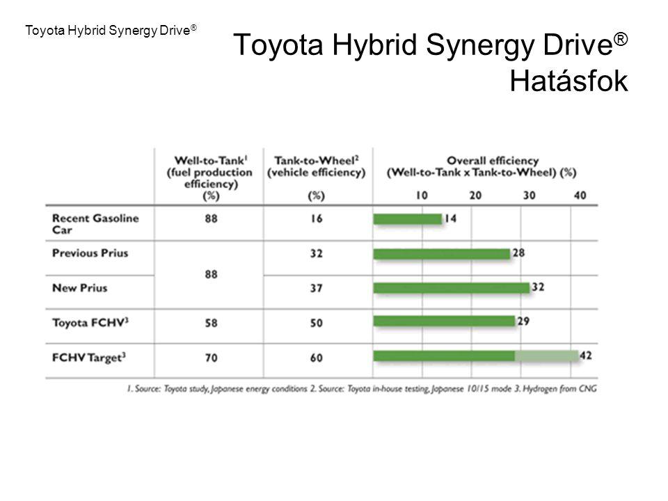 Toyota Hybrid Synergy Drive ® Hatásfok Toyota Hybrid Synergy Drive ®
