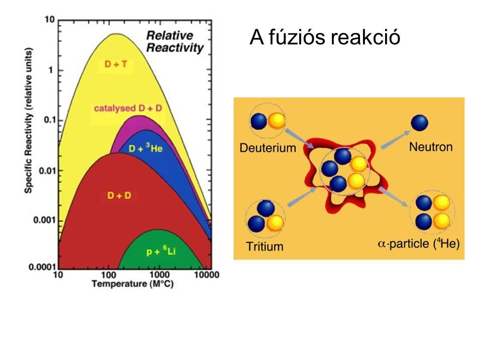 A fúziós reakció
