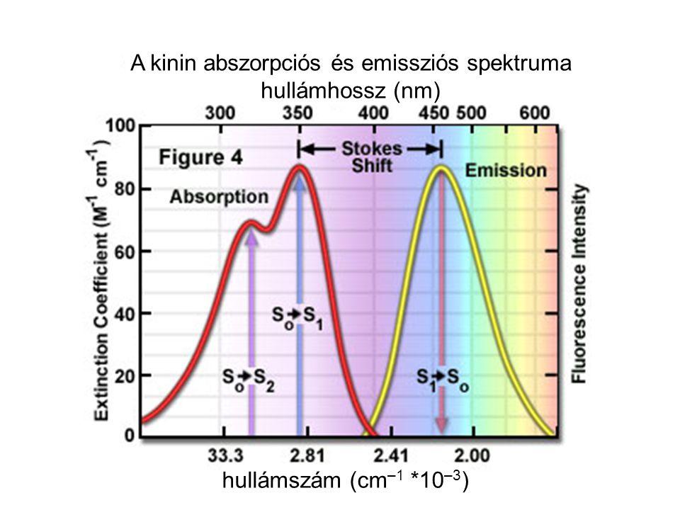 A kinin abszorpciós és emissziós spektruma hullámhossz (nm) hullámszám (cm –1 *10 –3 )