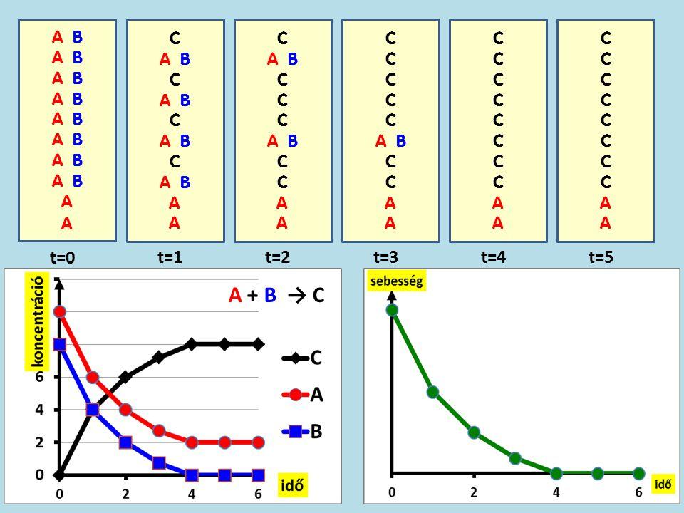 A B A t=0 C A B C A B C A B C A B A t=1 C A B C A B C A t=2 C A B C A t=3 CCCCCCCCAACCCCCCCCAA t=4 CCCCCCCCAACCCCCCCCAA t=5 A + B → C