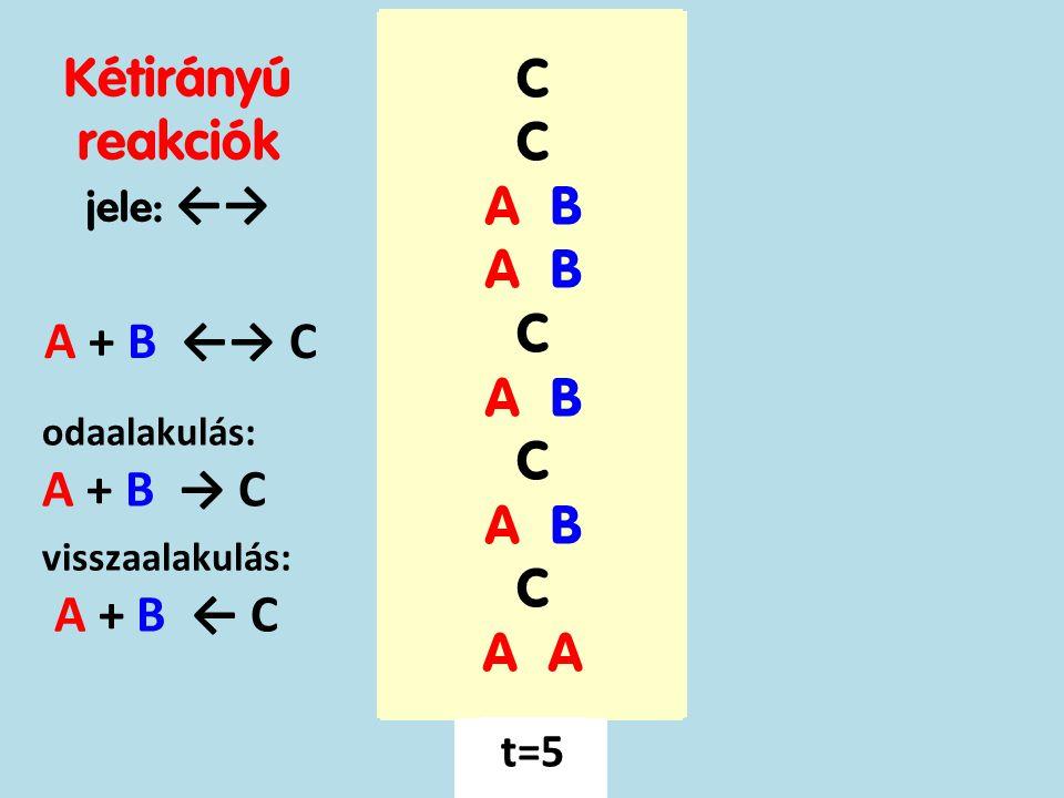 A B A t=0 A B A t=0 C A B C A B C A B C A B C A t=1 A + B ←→ C C A B C A B C A t=2 A B C A B C A B C A B A t=3 A B C A B C A B C A B A t=4 C A B C A B