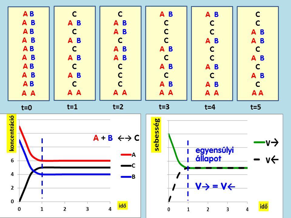 A B A t=0 C A B C A B C A B C A B C A t=1 C A B C A B C A t=2 A B C A B C A B C A B A t=3 A B C A B C A B C A B A t=4 C A B C A B C A B C A t=5 A + B