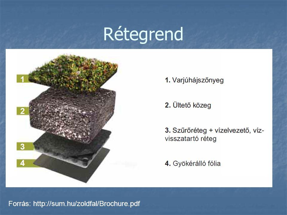 Rétegrend Forrás: http://sum.hu/zoldfal/Brochure.pdf