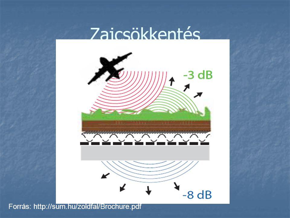 Zajcsökkentés Forrás: http://sum.hu/zoldfal/Brochure.pdf