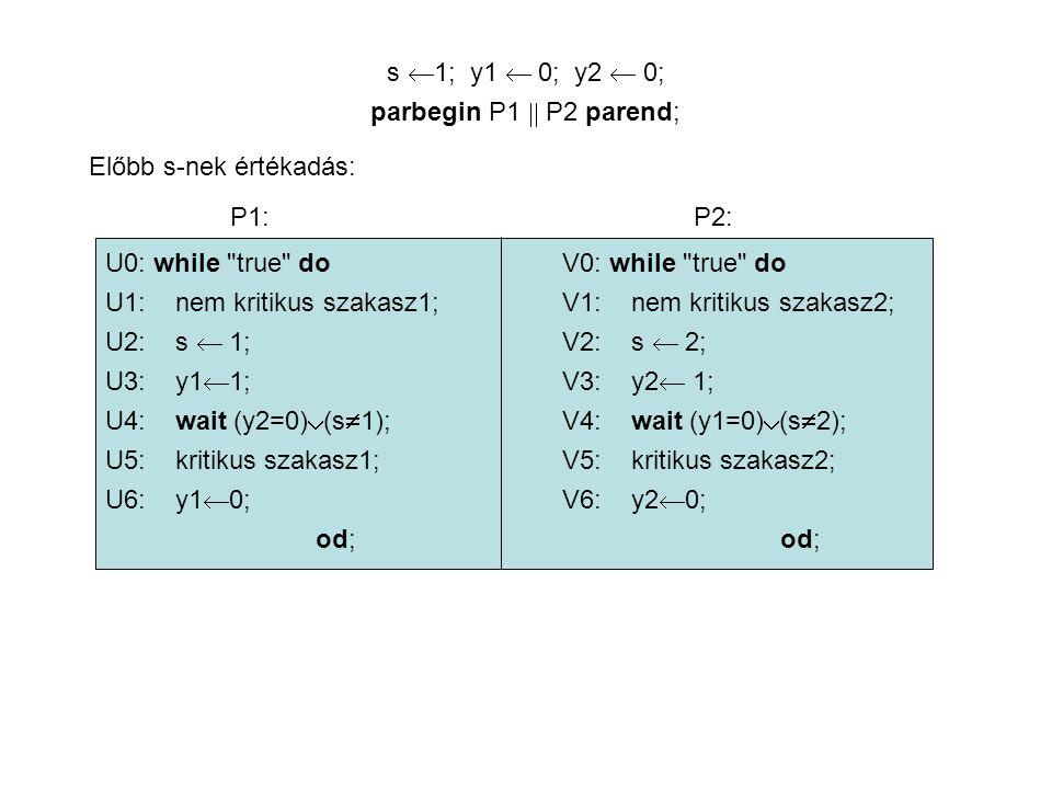 P1 U0: while true do; U1: nem kritikus szakasz1; U2: s  1; U3: y1  1; U4: wait (y2=0)  (s  1); U5: kritikus szakasz1; P2 V0: while true do V1: nem kritikus szakasz2; V2: s  2; V3: y2  1; V4: wait (y1=0)  (s  2); V5: kritikus szakasz2; s y1 y2 1 0 0 2 0 0 2 0 1 2 1 1 Baj van: mindkét folyamat kritikus szakaszba került!
