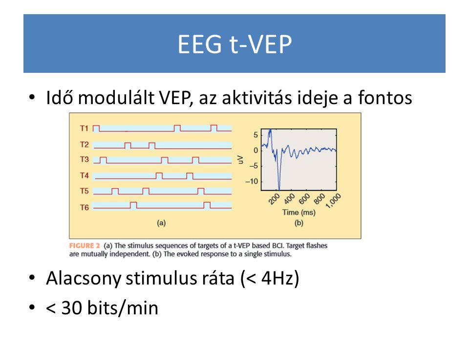 EEG t-VEP Idő modulált VEP, az aktivitás ideje a fontos Alacsony stimulus ráta (< 4Hz) < 30 bits/min