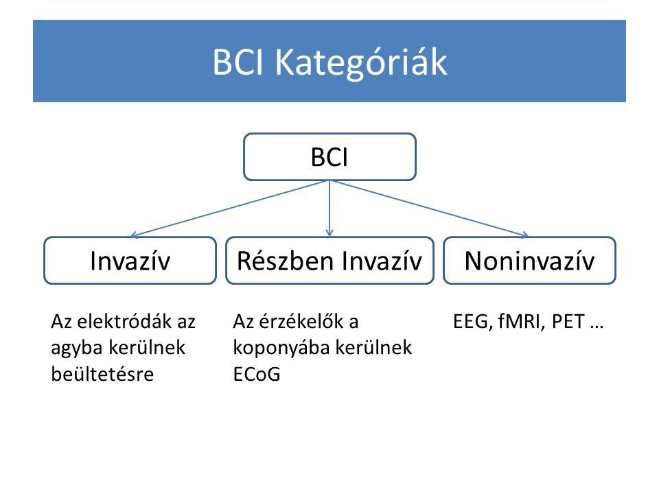 BCI Kategóriák BCI NoninvazívInvazívRészben Invazív Az elektródák az agyba kerülnek beültetésre Az érzékelők a koponyába kerülnek ECoG EEG, fMRI, PET