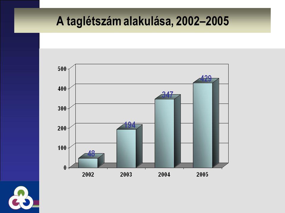 A taglétszám alakulása, 2002–2005