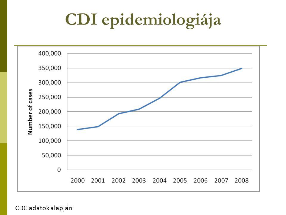 CDI epidemiologiája CDC adatok alapján 138,954 348,950