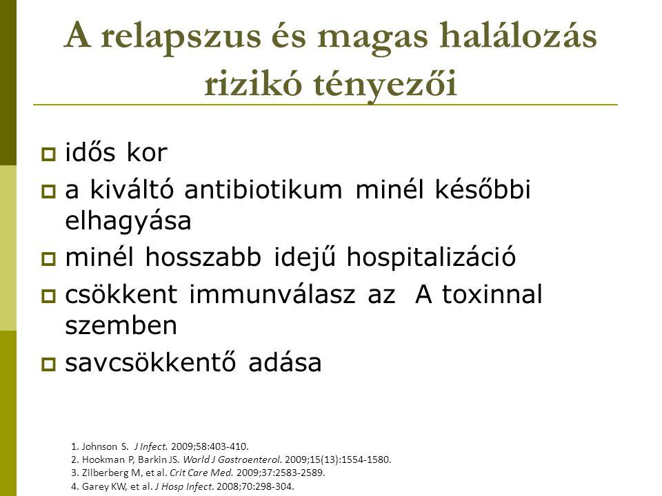 A relapszus és magas halálozás rizikó tényezői  idős kor  a kiváltó antibiotikum minél későbbi elhagyása  minél hosszabb idejű hospitalizáció  csökkent immunválasz az A toxinnal szemben  savcsökkentő adása 1.