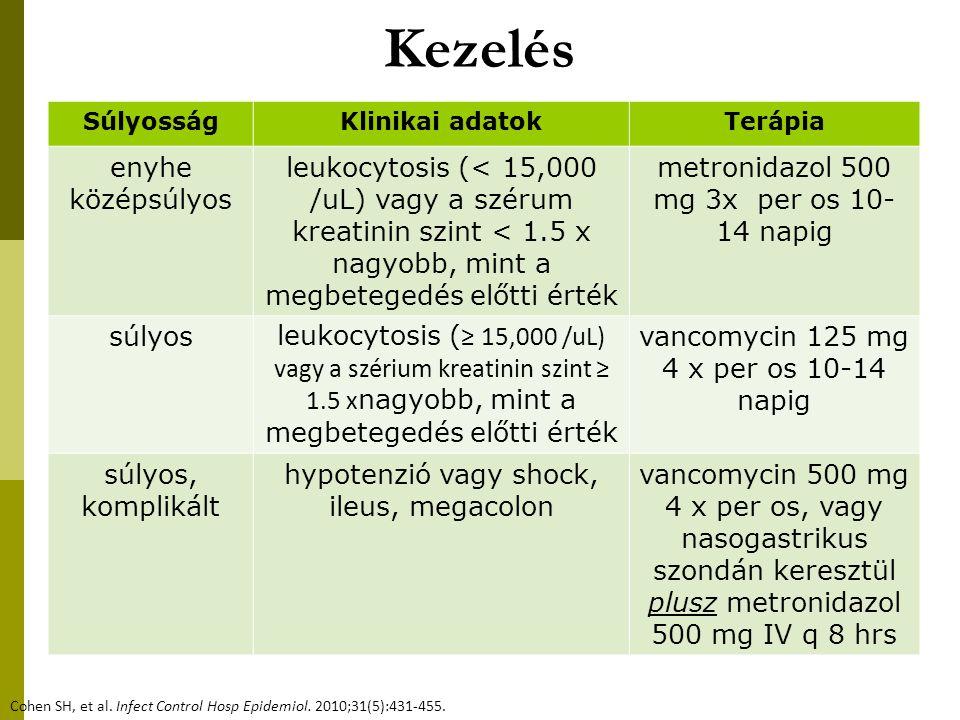 Kezelés Cohen SH, et al. Infect Control Hosp Epidemiol. 2010;31(5):431-455. SúlyosságKlinikai adatokTerápia enyhe középsúlyos leukocytosis (< 15,000 /