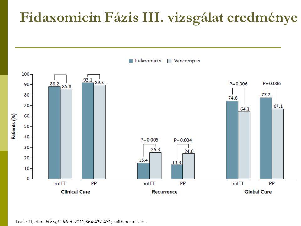 Fidaxomicin Fázis III. vizsgálat eredménye Louie TJ, et al. N Engl J Med. 2011;364:422-431; with permission.