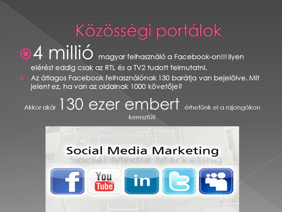  4 millió magyar felhasználó a Facebook-on!!.