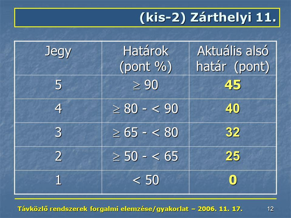 Távközlő rendszerek forgalmi elemzése/gyakorlat – 2006. 11. 17. 12 (kis-2) Zárthelyi 11. Jegy Határok (pont %) Aktuális alsó határ (pont) 5  90 45 4