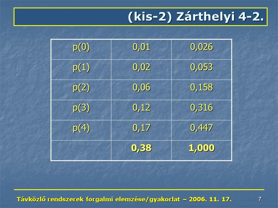 Távközlő rendszerek forgalmi elemzése/gyakorlat – 2006. 11. 17. 7 (kis-2) Zárthelyi 4-2. p(0)0,010,026 p(1)0,020,053 p(2)0,060,158 p(3)0,120,316 p(4)0