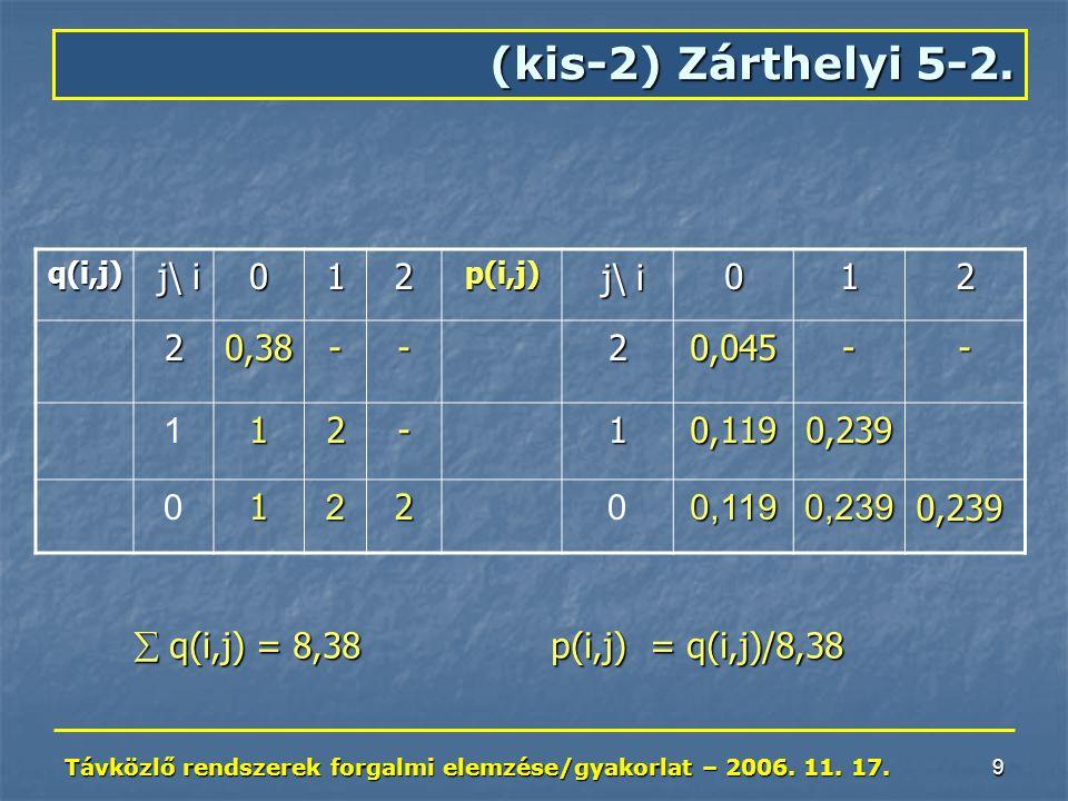 Távközlő rendszerek forgalmi elemzése/gyakorlat – 2006. 11. 17. 9 (kis-2) Zárthelyi 5-2. q(i,j) j\ i j\ i012p(i,j) 012 20,38--20,045-- 112-10,1190,239