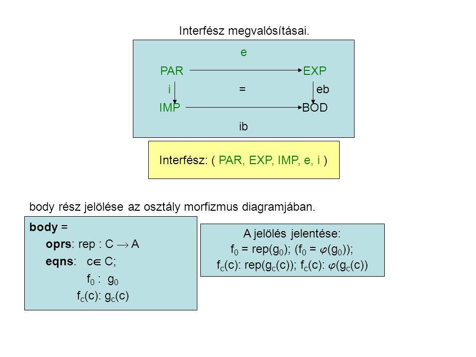 Interfész megvalósításai. e PAREXP i = eb IMPBOD ib Interfész: ( PAR, EXP, IMP, e, i ) body rész jelölése az osztály morfizmus diagramjában. body = op