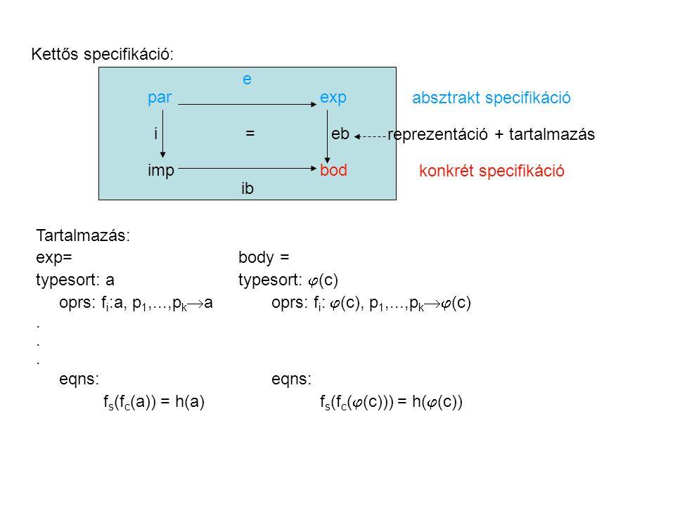 Kettős specifikáció: e par exp i = eb imp bod ib absztrakt specifikáció reprezentáció + tartalmazás konkrét specifikáció Tartalmazás: exp=body = typesort: atypesort:  (c) oprs: f i :a, p 1,...,p k  a oprs: f i :  (c), p 1,...,p k  (c).