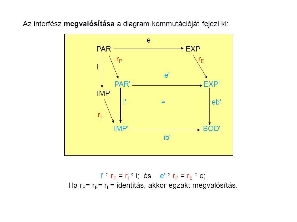 Az interfész megvalósítása a diagram kommutációját fejezi ki: e PAREXP i IMP e PAR EXP i = eb IMP BOD ib i  r P = r I  i; és e  r P = r E  e; Ha r P = r E = r I = identitás, akkor egzakt megvalósítás.