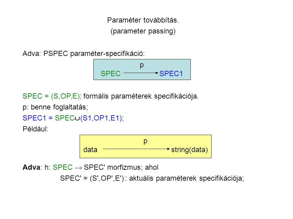 Paraméter továbbítás. (parameter passing) Adva: PSPEC paraméter-specifikáció: p SPECSPEC1 SPEC = (S,OP,E); formális paraméterek specifikációja. p: ben
