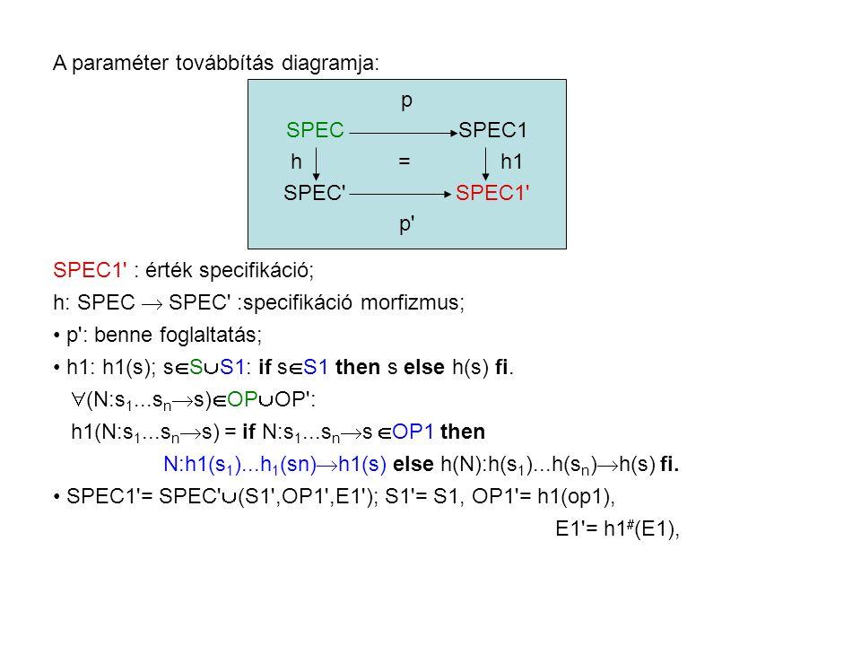 A paraméter továbbítás diagramja: p SPECSPEC1 h = h1 SPEC SPEC1 p SPEC1 : érték specifikáció; h: SPEC  SPEC :specifikáció morfizmus; p : benne foglaltatás; h1: h1(s); s  S  S1: if s  S1 then s else h(s) fi.