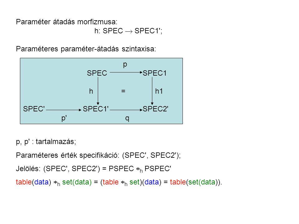 Paraméter átadás morfizmusa: h: SPEC  SPEC1 ; Paraméteres paraméter-átadás szintaxisa: p SPECSPEC1 h = h1 SPEC SPEC1 SPEC2 p q p, p : tartalmazás; Paraméteres érték specifikáció: (SPEC , SPEC2 ); Jelölés: (SPEC , SPEC2 ) = PSPEC  h PSPEC table(data)  h set(data) = (table  h set)(data) = table(set(data)).