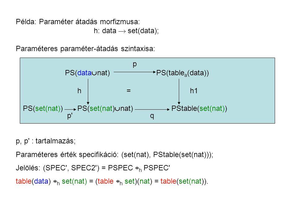 Példa: Paraméter átadás morfizmusa: h: data  set(data); Paraméteres paraméter-átadás szintaxisa: p PS(data  nat) PS(table a (data)) h = h1 PS(set(nat)) PS(set(nat)  nat)PStable(set(nat)) p q p, p : tartalmazás; Paraméteres érték specifikáció: (set(nat), PStable(set(nat))); Jelölés: (SPEC , SPEC2 ) = PSPEC  h PSPEC table(data)  h set(nat) = (table  h set)(nat) = table(set(nat)).
