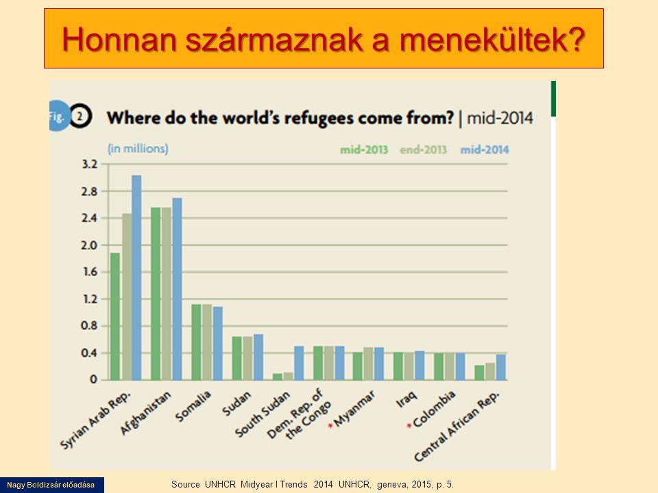 Nagy Boldizsár előadása Honnan származnak a menekültek? Source UNHCR Midyear l Trends 2014 UNHCR, geneva, 2015, p. 5.