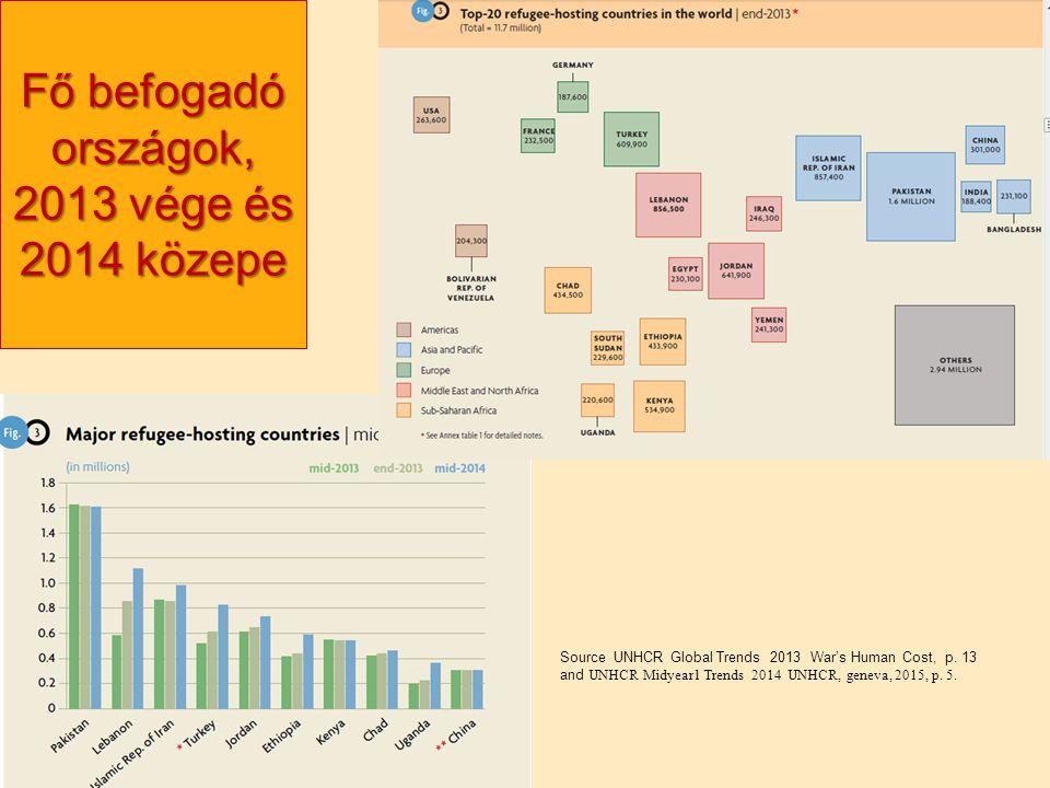 Nagy Boldizsár előadása Fő befogadó országok, 2013 vége és 2014 közepe Source UNHCR Global Trends 2013 War's Human Cost, p.