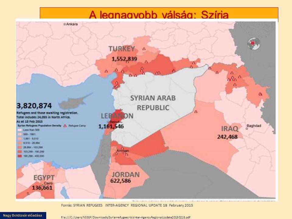 Nagy Boldizsár előadása A legnagyobb válság: Szíria Forrás: SYRIAN REFUGEES INTER-AGENCY REGIONAL UPDATE 18 February 2015 file:///C:/Users/N55SF/Downloads/SyrianrefugeecrisisInter-AgencyRegionalUpdate20150218.pdf