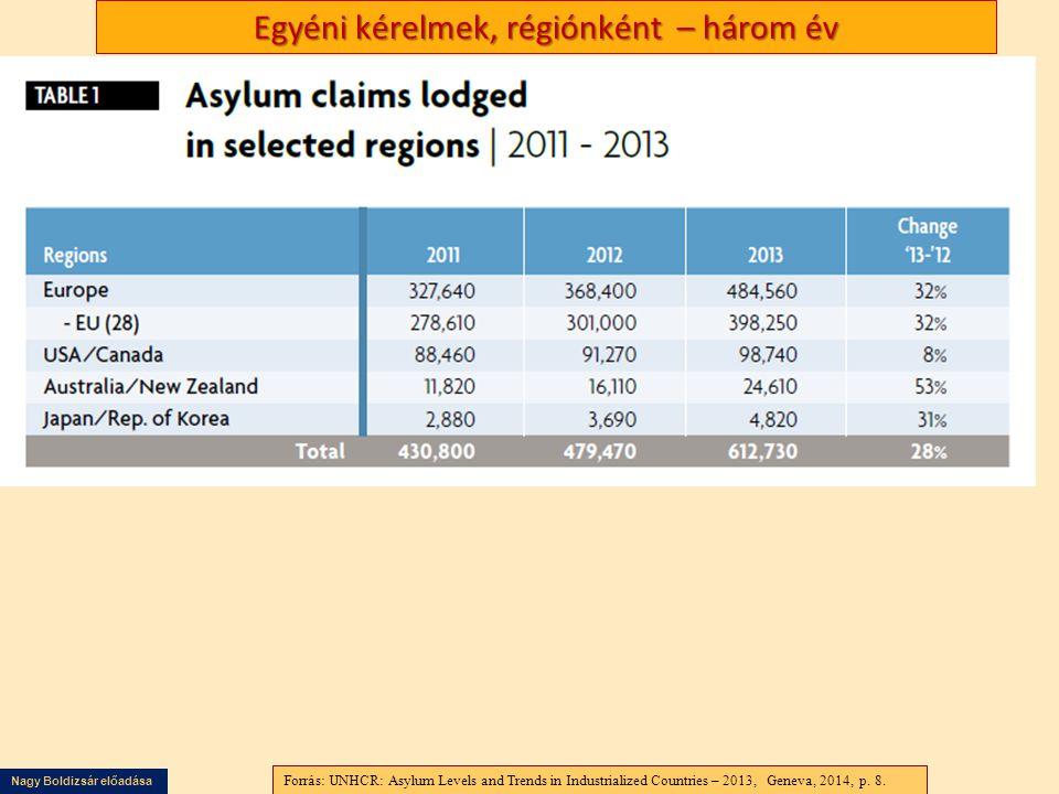 Nagy Boldizsár előadása Egyéni kérelmek, régiónként – három év Forrás UNHCR Global Trends 2012 Displacement A 21 st century challenge, Geneva, 19 June