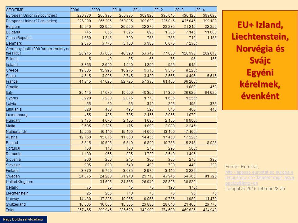 Nagy Boldizsár előadása EU+ Izland, Liechtenstein, Norvégia és Svájc Egyéni kérelmek, évenként Forrás: Eurostat, http://appsso.eurostat.ec.europa.e u/nui/show.do?dataset=migr_asya ppctza&lang=en Látogatva 2015 február 23-án http://appsso.eurostat.ec.europa.e u/nui/show.do?dataset=migr_asya ppctza&lang=en GEO/TIME2008200920102011201220132014 European Union (28 countries)226 330266 395260 835309 820336 015436 125399 630 European Union (27 countries)226 330266 395260 835309 820336 015435 045399 180 Belgium15 94022 95526 56032 27028 28521 21522 850 Bulgaria7458551 0258901 3857 14511 080 Czech Republic1 6501 245790755 7101 155 Denmark2 3753 7755 1003 9856 0757 230: Germany (until 1990 former territory of the FRG)26 94533 03548 59053 34577 650126 995202 815 Estonia154035657595155 Ireland3 8652 6901 9401 290955945: Greece19 88515 92510 2759 3109 5758 225: Spain4 5153 0052 7453 4202 5654 4955 615 France41 84547 62552 72557 33561 45566 265: Croatia:::::1 080450 Italy30 14517 67010 05040 35517 35026 62064 625 Cyprus3 9203 2002 8751 7701 6351 255: Latvia556065340205195375 Lithuania520450495525645400440 Luxembourg4554857852 1552 0551 070: Hungary3 1754 6702 1051 6952 15518 900: Malta2 6052 3851751 8902 0802 245: Netherlands15 25516 14015 10014 60013 10017 160: Austria12 75015 81511 06014 45517 45017 520: Poland8 51510 5956 5406 89010 75515 2458 025 Portugal160140160275295505: Romania1 1809658851 7202 5101 495: Slovenia260200245360305270385 Slovakia905820540490730440330 Finland3 7705 7003 6752 9753 1153 220: Sweden24 87524 26031 94029 71043 94554 36581 325 United Kingdom:31 69524 36526 94028 89530 820: Iceland75354575120170: Liechtenstein2528511075 9575 Norway14 43017 22510 0659 0559 78511 98011 470 Switzerland16 60516 00515 56523 88028 64021 46023 770 Total257 465299 945286 620342 900374 630469 825434 940
