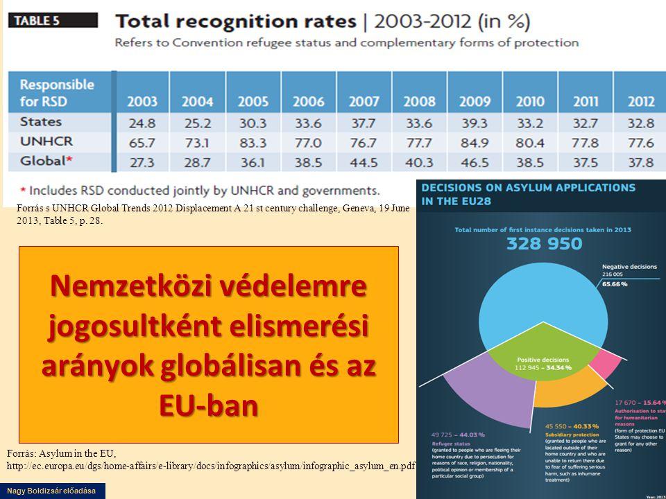 Nagy Boldizsár előadása Nemzetközi védelemre jogosultként elismerési arányok globálisan és az EU-ban Forrás s UNHCR Global Trends 2012 Displacement A 21 st century challenge, Geneva, 19 June 2013, Table 5, p.