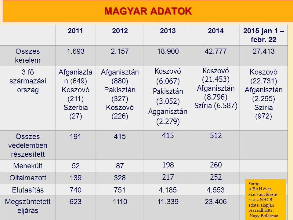 Nagy Boldizsár előadása MAGYAR ADATOK 20112012201320142015 jan 1 – febr. 22 Összes kérelem 1.6932.15718.90042.77727.413 3 fő származási ország Afganis