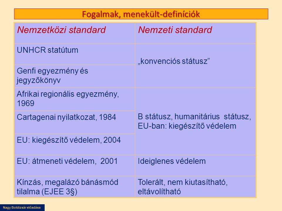 """Nagy Boldizsár előadása Fogalmak, menekült-definíciók Nemzetközi standardNemzeti standard UNHCR statútum """"konvenciós státusz"""" Genfi egyezmény és jegyz"""