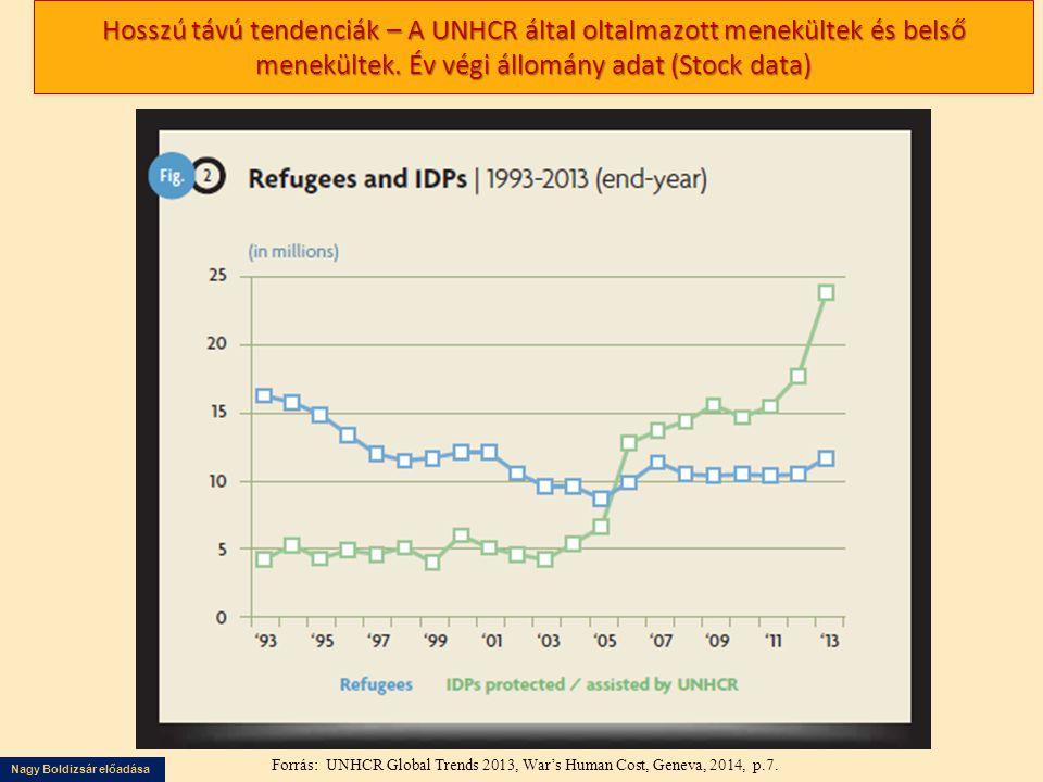 Nagy Boldizsár előadása Kényszervándorok, globálisan, év végi adatok Forrás UNHCR: Global Trends Refugees, Asylum-seekers, Returnees, Internally Displaced and Stateless Persons különböző évek (statistical annex) http://www.unrwa.org/sites/default/files/2014_01_uif_-_english.pdf és http://www.internal-displacement.org/ Vaccessed: 2014 szept.