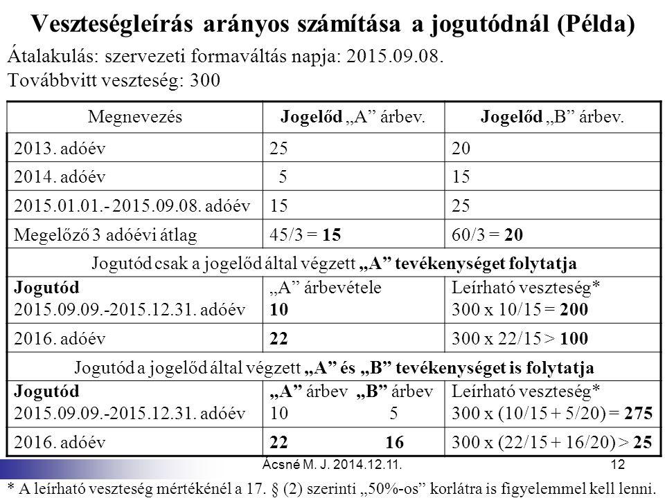 Ácsné M. J. 2014.12.11.12 Veszteségleírás arányos számítása a jogutódnál (Példa) Átalakulás: szervezeti formaváltás napja: 2015.09.08. Továbbvitt vesz