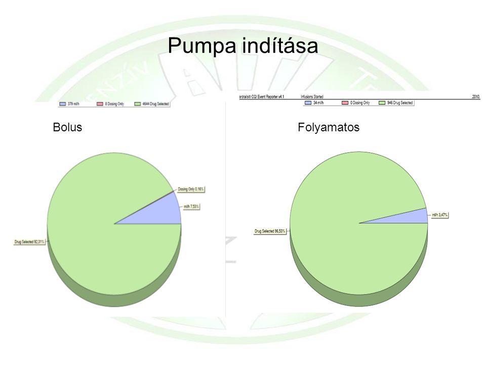 Pumpa indítása BolusFolyamatos