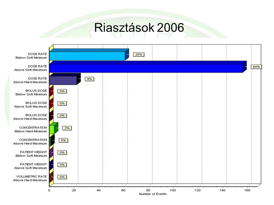 Riasztások 2006