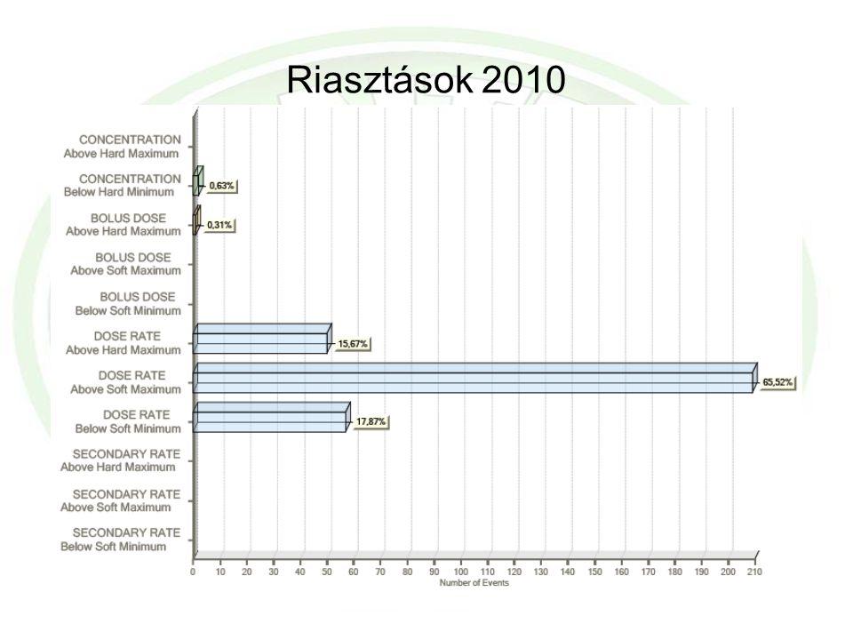 Riasztások 2010