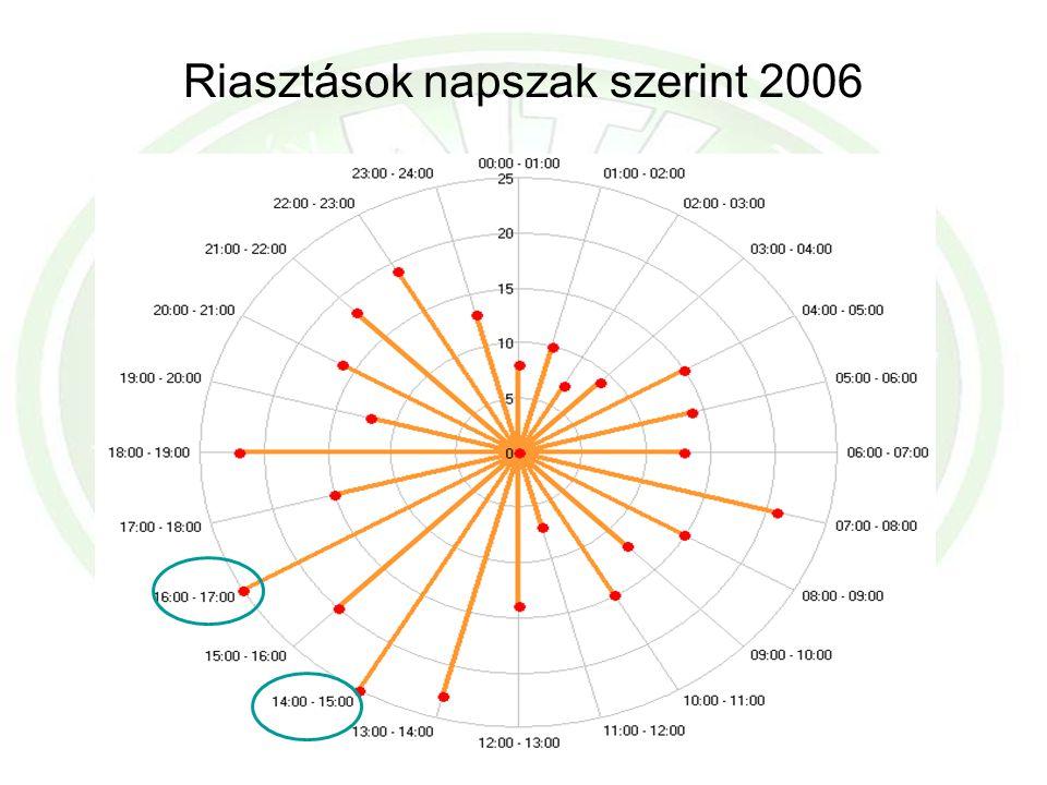 Riasztások napszak szerint 2006