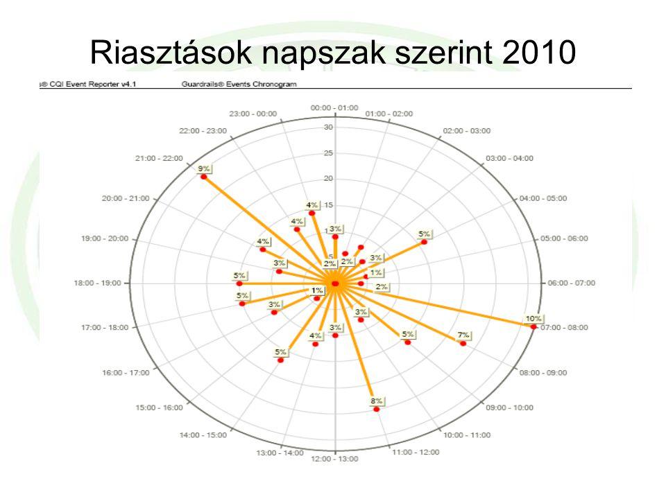 Riasztások napszak szerint 2010