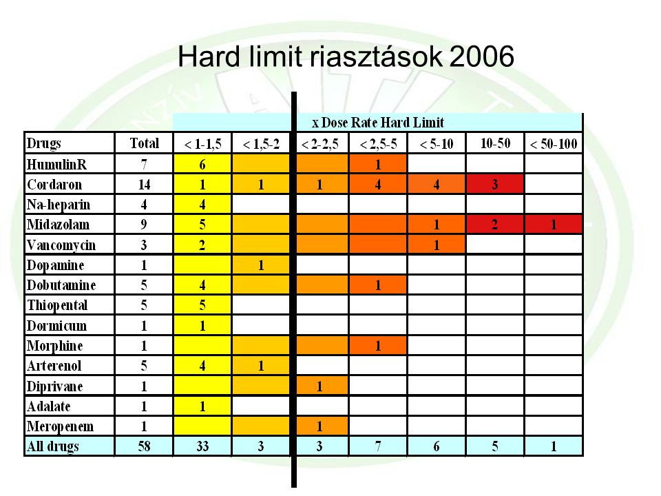 Hard limit riasztások 2006