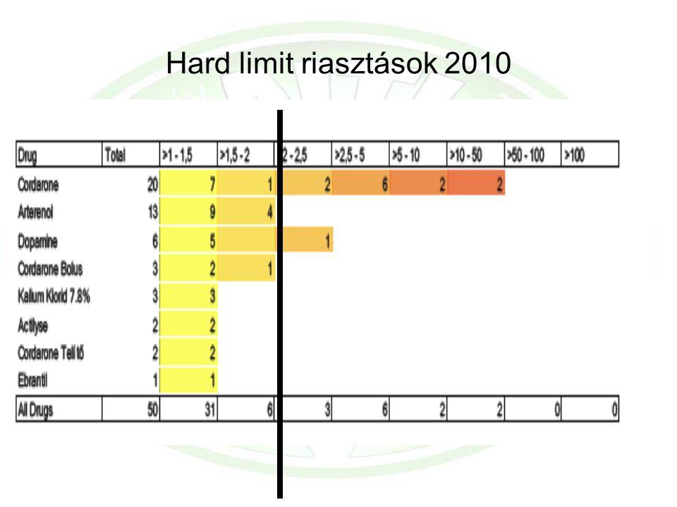 Hard limit riasztások 2010