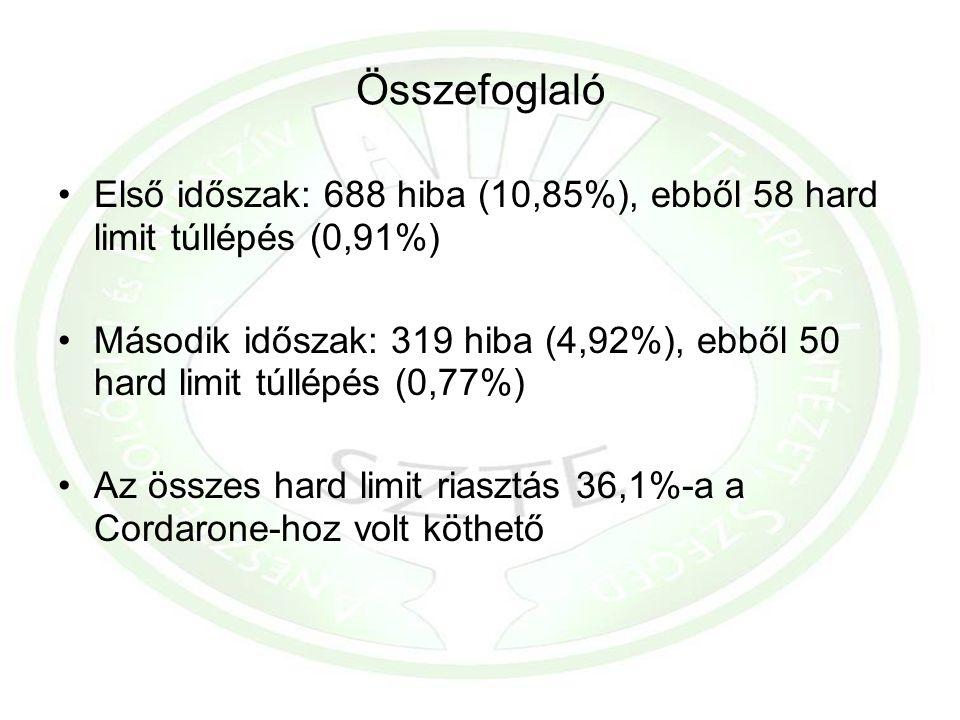Összefoglaló Első időszak: 688 hiba (10,85%), ebből 58 hard limit túllépés (0,91%) Második időszak: 319 hiba (4,92%), ebből 50 hard limit túllépés (0,77%) Az összes hard limit riasztás 36,1%-a a Cordarone-hoz volt köthető