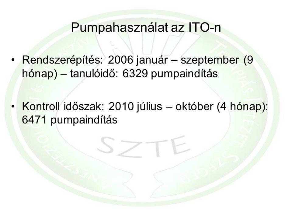 Pumpahasználat az ITO-n Rendszerépítés: 2006 január – szeptember (9 hónap) – tanulóidő: 6329 pumpaindítás Kontroll időszak: 2010 július – október (4 h