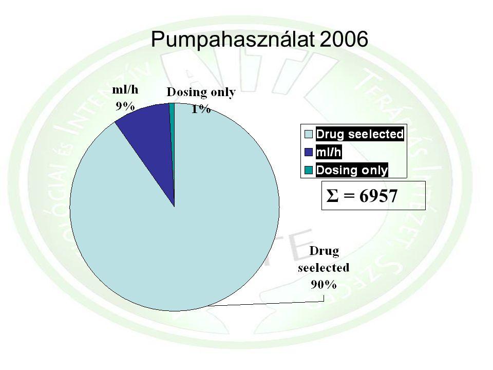Pumpahasználat 2006 Σ = 6957
