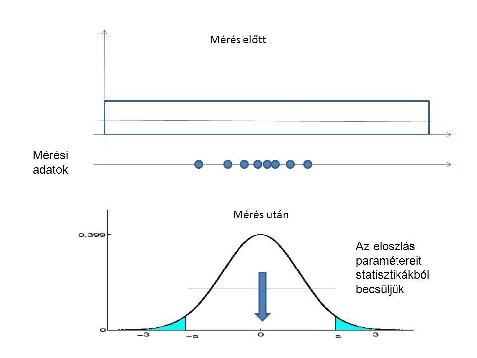 Mérés előtt Mérés után Mérési adatok Az eloszlás paramétereit statisztikákból becsüljük A priori A posteriori