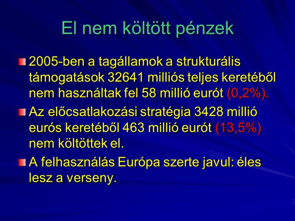 El nem költött pénzek 2005-ben a tagállamok a strukturális támogatások 32641 milliós teljes keretéből nem használtak fel 58 millió eurót (0,2%).